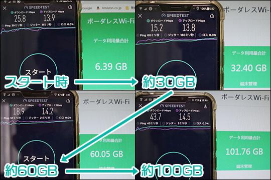 よくばりWiFiで100GBテストした時の通信速度