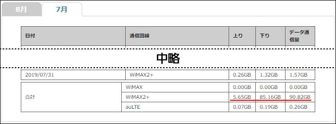 2019年7月のWiMAX 通信量