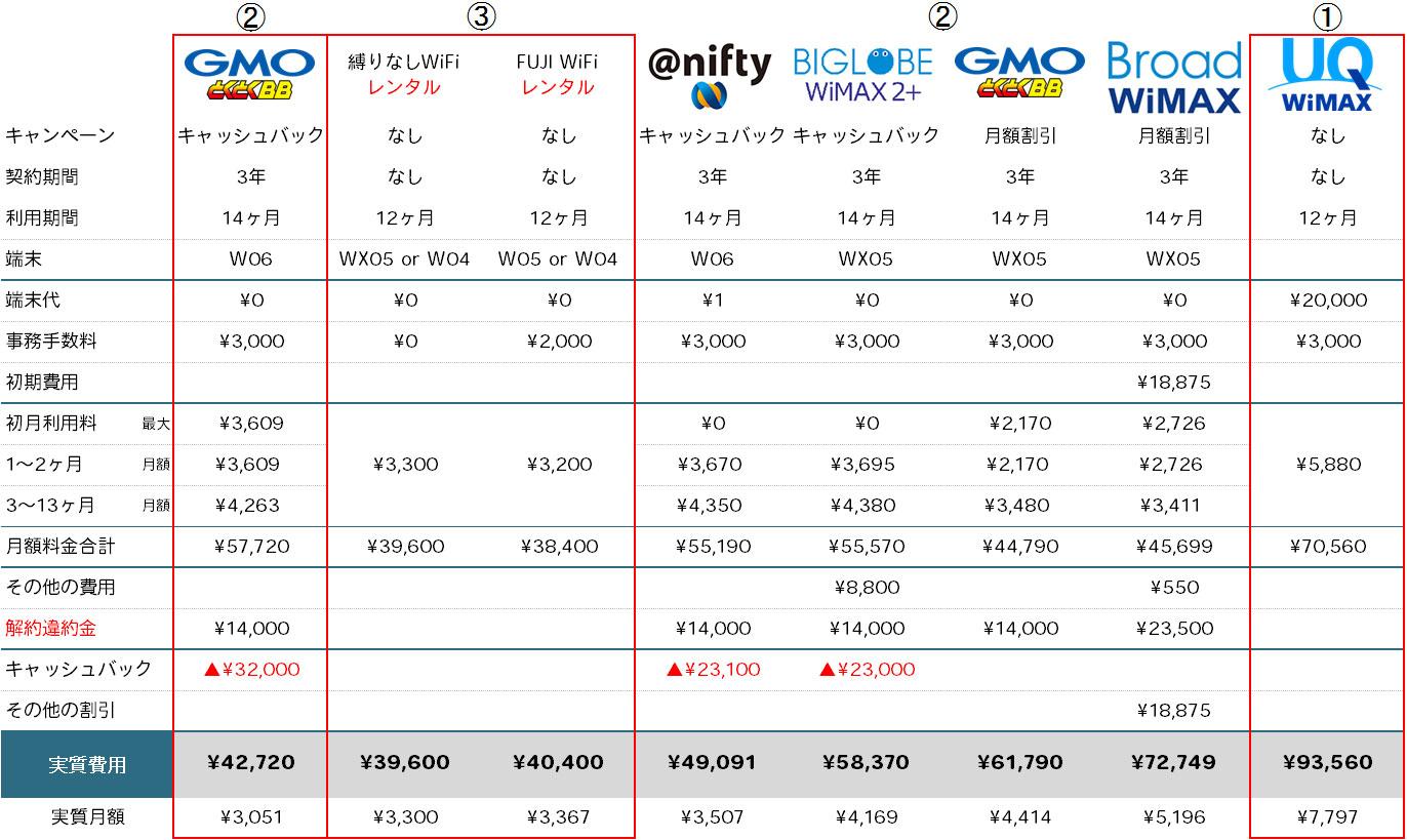 WiMAX 1年契約 料金比較