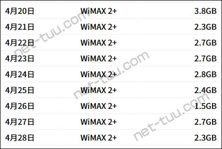 2020年4月下旬のWiMAXの通信量
