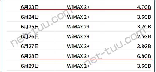 2020年6月23日~29日のWiMAXの通信量
