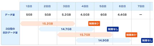 3日15GBの制限がかかるイメージ