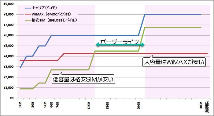 キャリア・WiMAX・格安SIM 料金比較グラフ