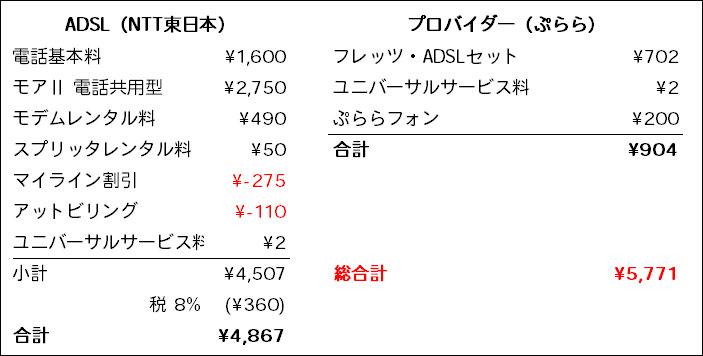 固定回線(ADSL)の費用の内訳