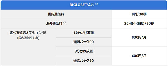 BIGLOBEモバイルの通話オプション