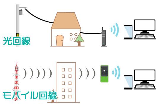 光・モバイル回線の違い イメージ