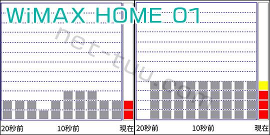 HOME01 電波インジケータ― 結果