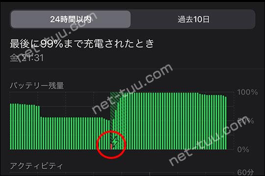 iPhone バッテリー激減時のグラフ