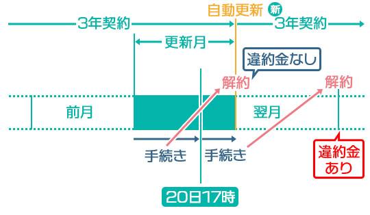 カシモWiMAX 更新月・解約手続きの解説イラスト