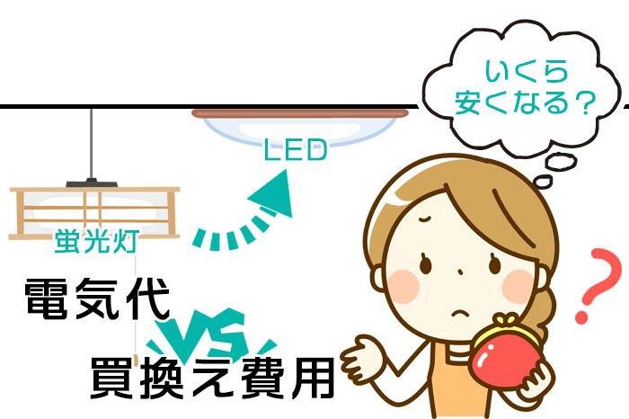 蛍光灯をLEDに替えていくら安くなるのか気になる主婦のイラスト