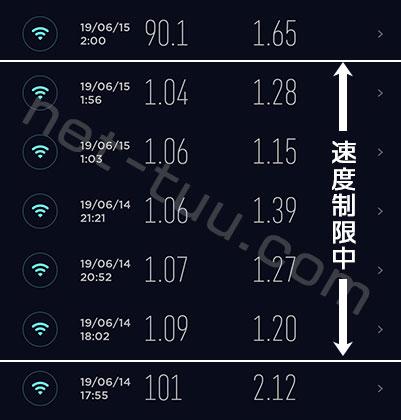 L02 3日10GB制限中の通信速度