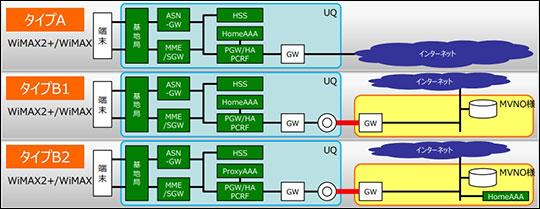 WiMAX2+ MVNO向けプラン一覧