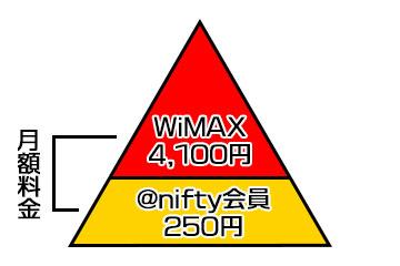 @nifty WiMAXの料金システム