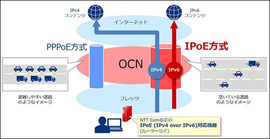 OCN光 IPoE接続の解説イラスト