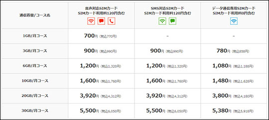 OCNモバイルONE 料金表