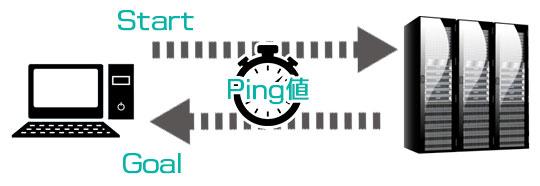 Ping値を解説するイラスト