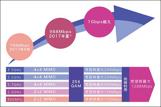 ドコモ PREMIUM 4G 解説イラスト