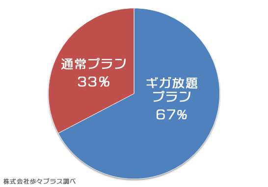 WiMAXの各プラン利用者の割合