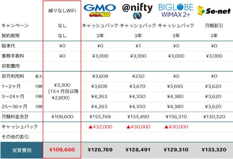 縛りなしWiFiとWiMAX 主要プロバイダー 料金比較