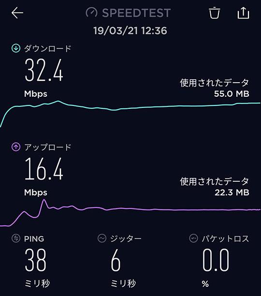 2019年3月21日 12時台のスピードテスト結果
