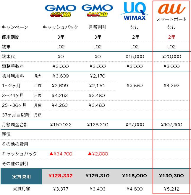auスマートポートとWiMAXの料金比較