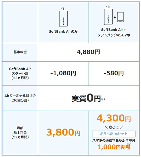 ソフトバンクエアー 料金表