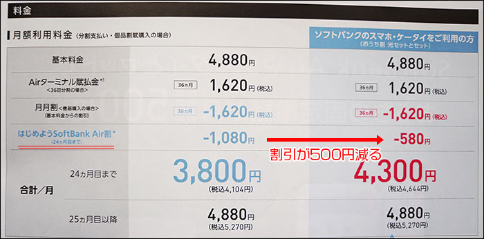 SoftBank Air割の変化
