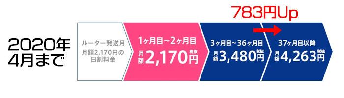 GMOとくとくBB キャッシュバックキャンペーン 月額料金推移(2020年4月まで)