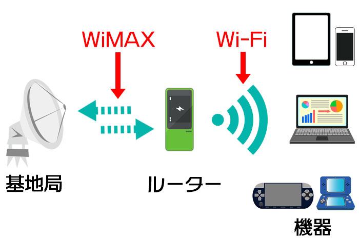 Wi-FiとWiMAXの違いを説明する図