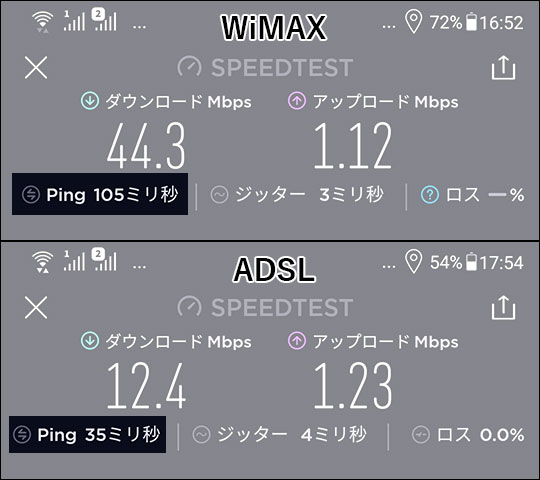 ADSLとWiMAXのPING値比較