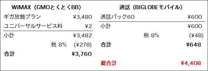 WiMAX(GMOとくとくBB)と通話料の合計