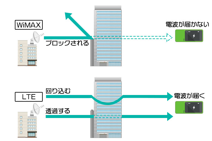 WiMAXとLTE電波の特性