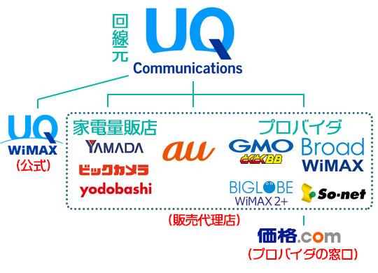 WiMAX 申し込み先の位置づけ