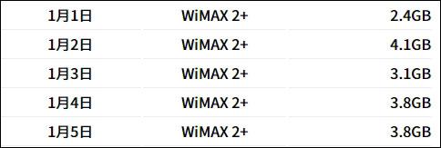 2020年1月1日~5日のWiMAXの通信量