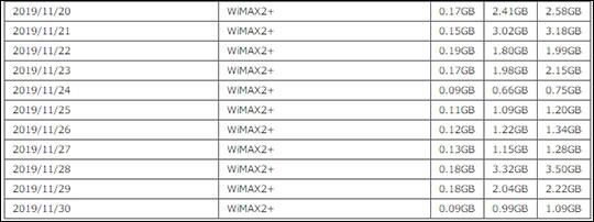 2019年11月20-30日のWiMAXの通信量