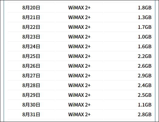 2020年8月20-31日のWiMAXの通信量