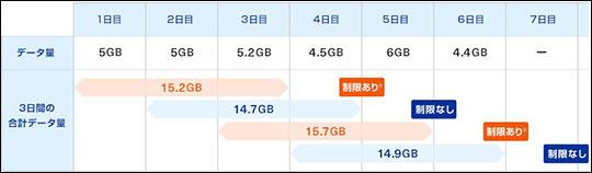 WiMAX+5Gで速度制限される例