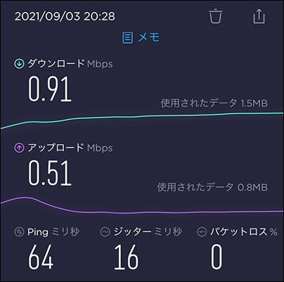 WiMAX+5G 速度制限時のスピ度テスト結果