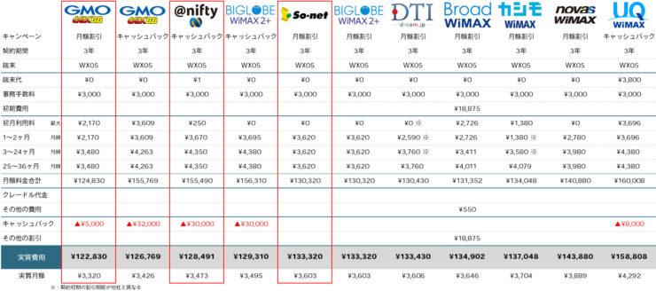 WX05で契約した場合の料金比較表