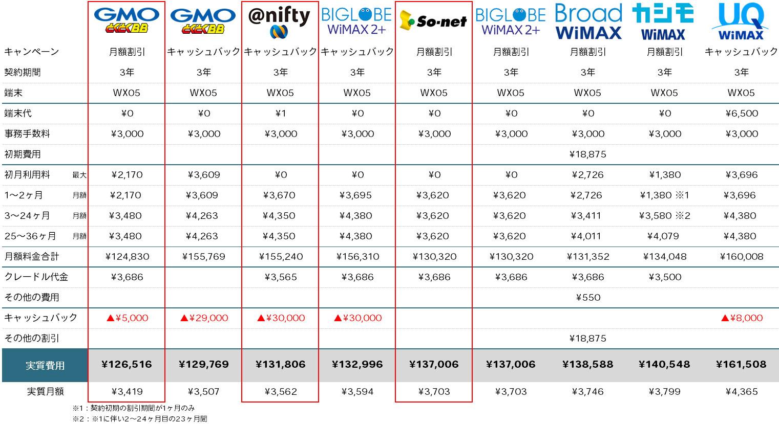 WX05+クレードル 販売店比較