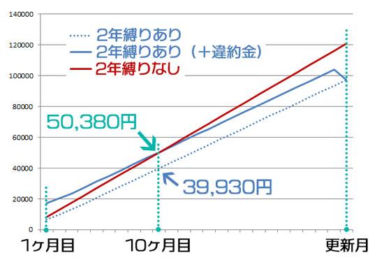 ゼウスWiFi 縛りあり・なしの実質費用比較(税込表記)