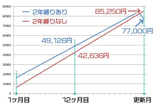 ゼウスWiFi 縛りあり・なしの実質費用比較(40GBプラン)